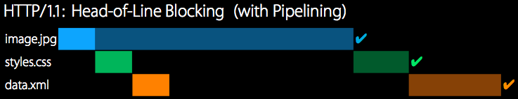 HTTP/1.1 with pipelining