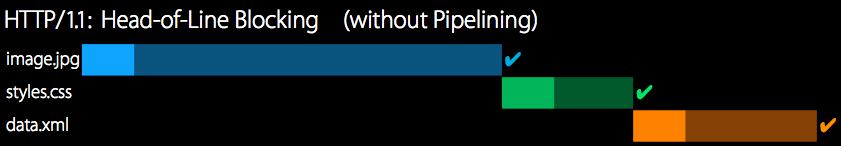 HTTP/1.1 without pipelining